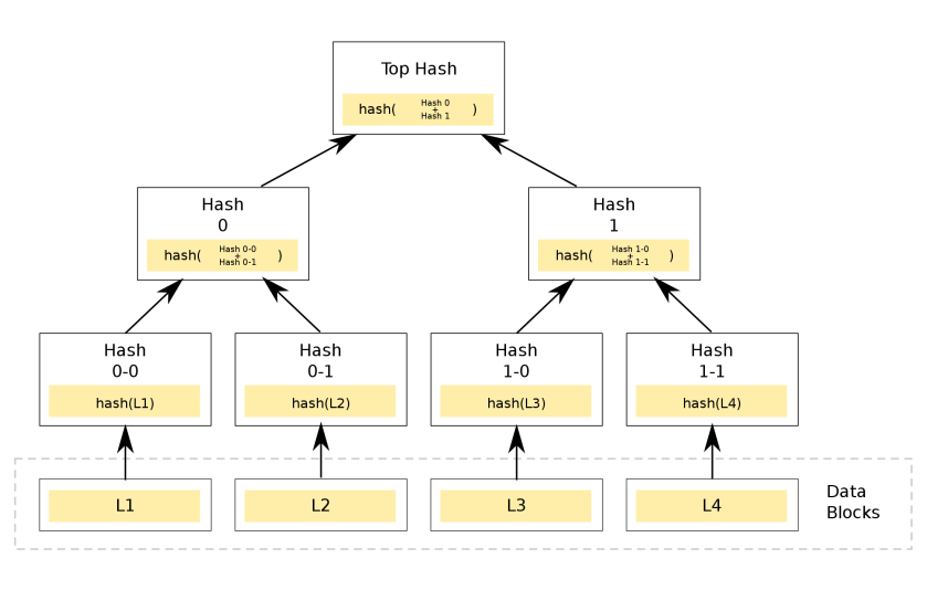 Hash_Tree.svg